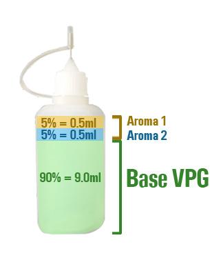 Aroma y base mezcla