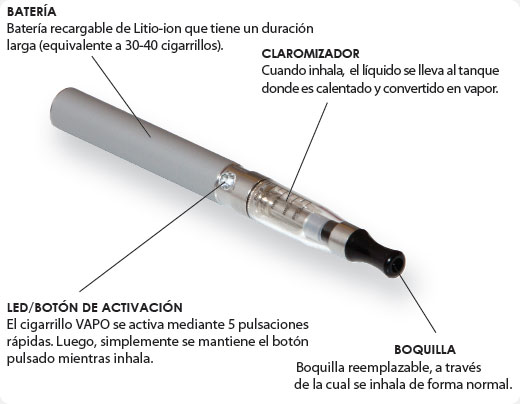 Cigarro Eléctrico